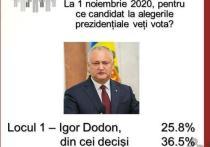 Игорь Додон - абсолютный лидер опросов избирателей