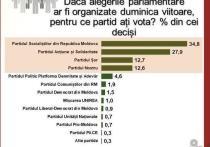 ПСРМ на досрочных парламентских выборах наберет большинство мандатов