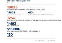 В ЯНАО COVID-19 диагностировали еще у 181 человека
