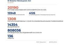 На Ямале за сутки коронавирус диагностировали у 182 человек