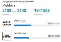 Молдова в ожидании решающего дня - 15 ноября