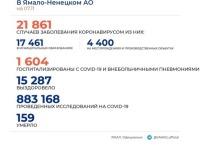 На Ямале выявили 192 новых случая COVID-19