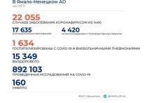 На Ямале выявили 194 новых случая COVID-19