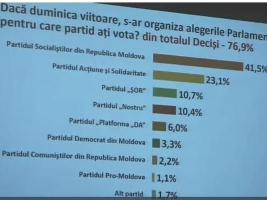 ПСРМ может получить в парламенте подавляющее большинство