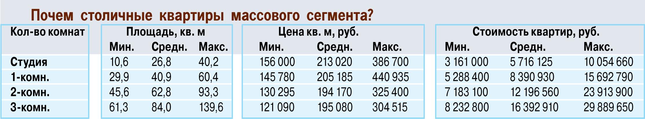 afb7c3221f011288559e01f064bc7b98 - В Москве опять поднялись цены на новостройки