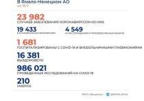 На Ямале коронавирусом заболели еще 195 человек