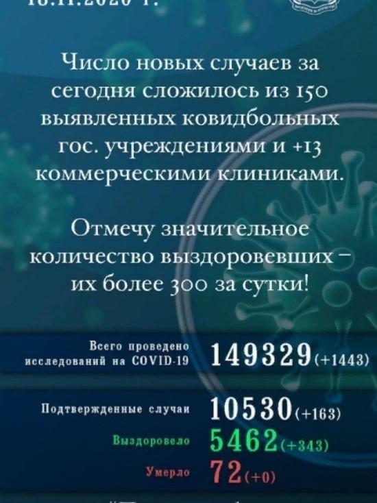 163 человека заразились COVID-19 за сутки в Псковской области