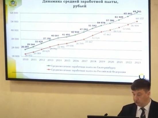 Среднюю зарплату почти 70 тысяч рублей прогнозируют в Екатеринбурге в 2023 году