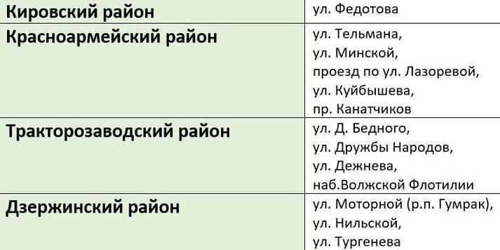 Список дорог для ремонта в 2021 году готовят в Волгограде, фото-2