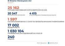 В ЯНАО коронавирус диагностировали еще у 196 человек