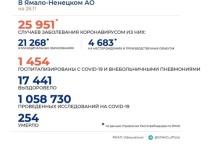 На Ямале выявили 195 новых случаев COVID-19