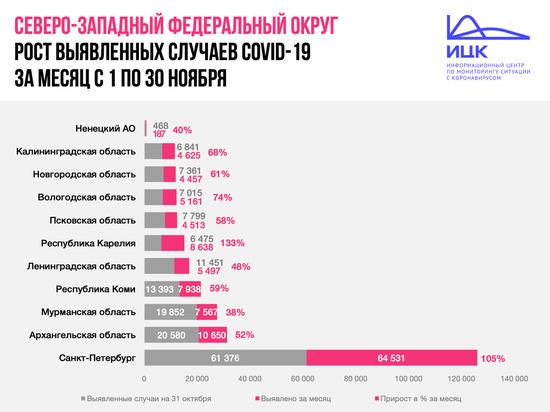 Заболеваемость COVID-19 выросла в Псковской области в полтора раза