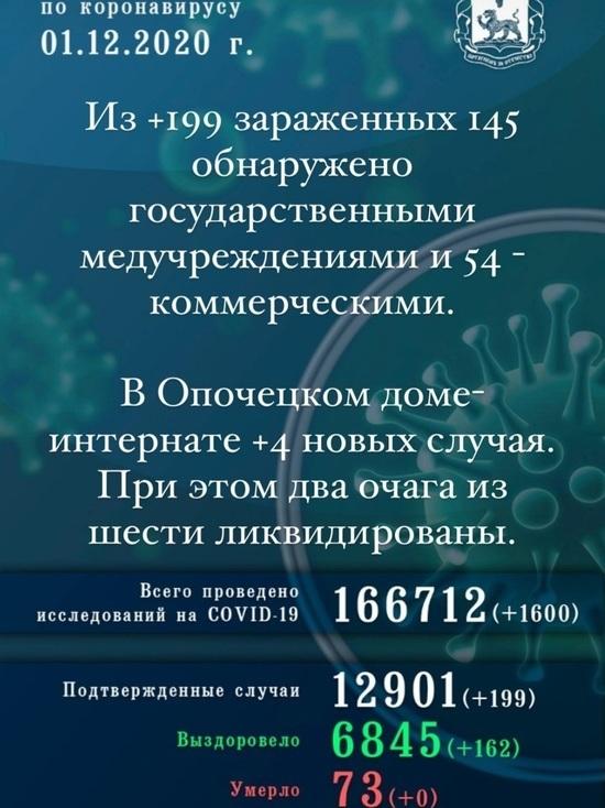 Ещё 199 жителей Псковской области заразились коронавирусом