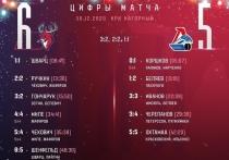 Ярославский «Локомотив» проиграл нижегородскому «Торпедо»