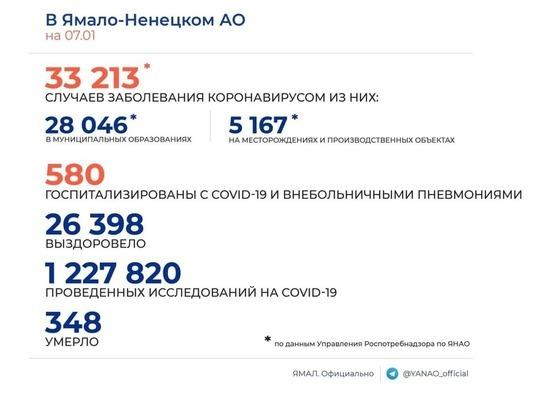 В ЯНАО выявили 148 новых случаев COVID-19