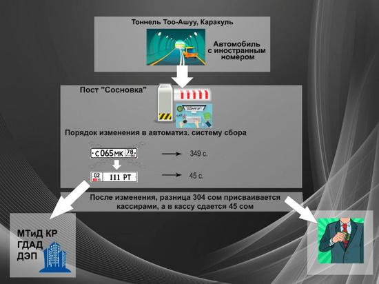 В Кыргызстане раскрыли «хитрую»  коррупционную схему в Минтрансе