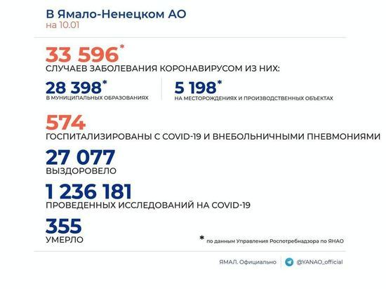 На Ямале еще 122 человека заболели коронавирусом