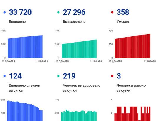 В Ноябрьске и Новом Уренгое скончались еще 3 пациента с коронавирусом