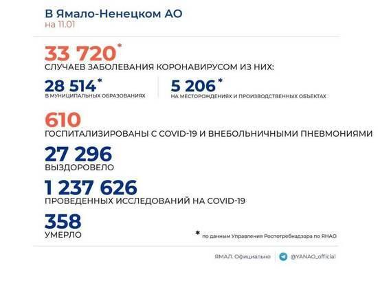 На Ямале коронавирус диагностировали еще у 124 человек