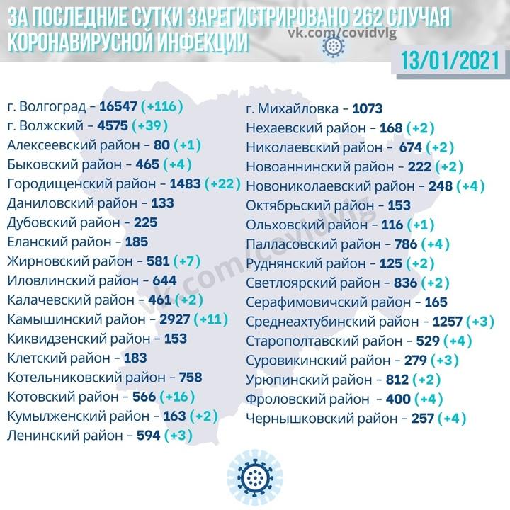 В 23 районах Волгоградской области выявили коронавирус за сутки, фото-2