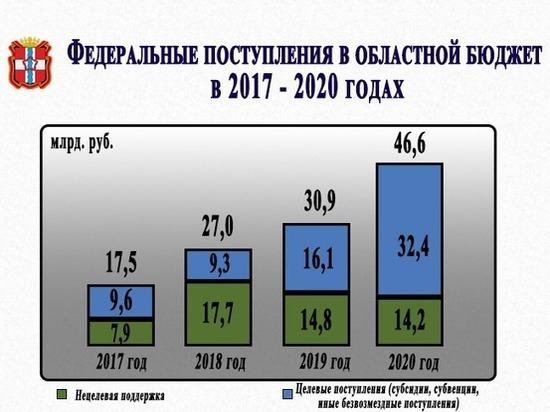 Омская область привлекла за год 46,6 млрд рублей федеральных средств