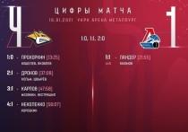 «Локомотив» проиграл второй матч на выезде