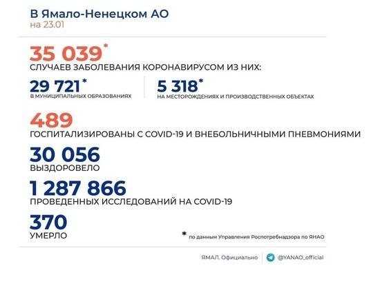 В ЯНАО выявили 95 новых случаев COVID-19