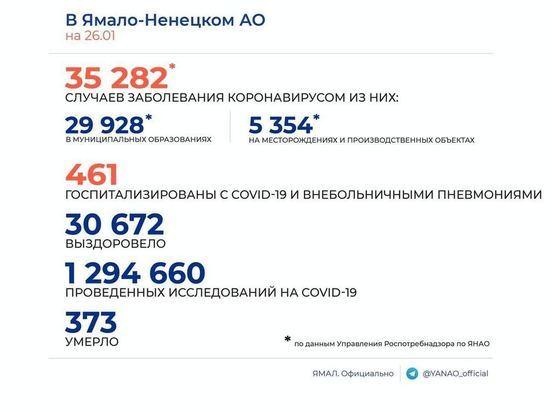 На Ямале коронавирусом заболели еще 75 человек