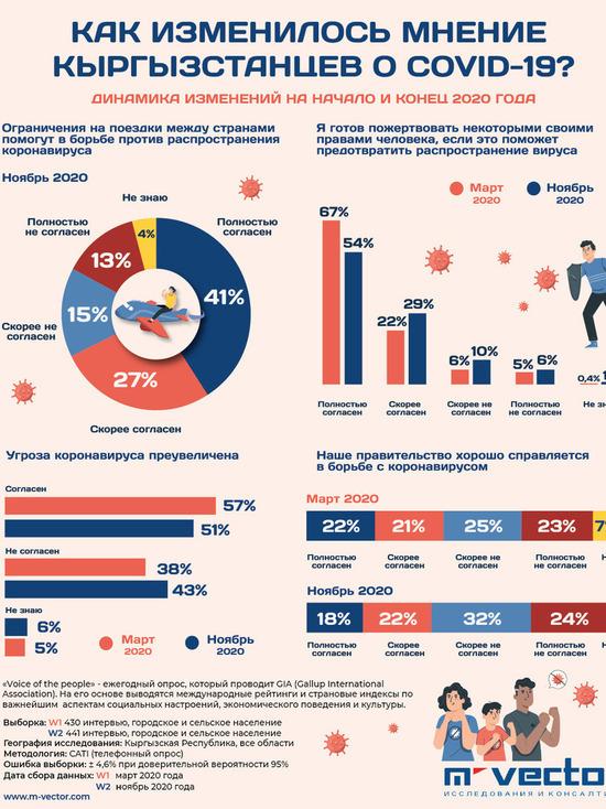 51% кыргызстанцев считают, что угроза коронавируса преувеличена