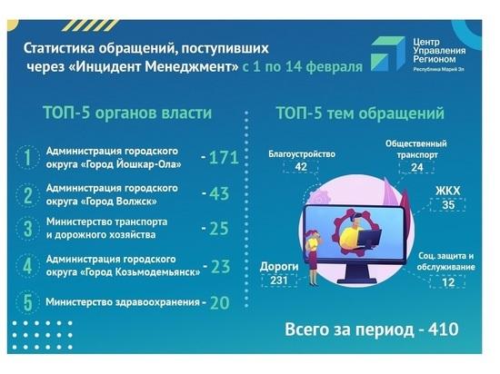 В феврале ЦУР Марий Эл принял больше 400 обращений