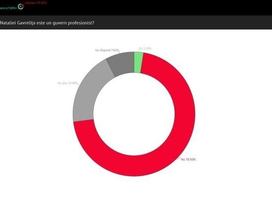 Свыше 70% граждан дали негативную оценку правительству Гаврилицэ