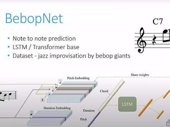 ИИ способен создавать оригинальные джазовые произведения