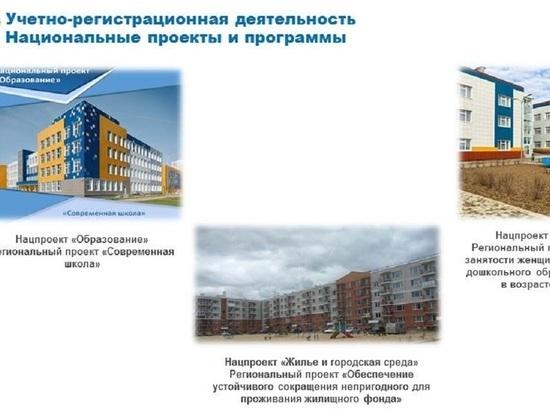 Калужский Росреестр о результатах реализации нацпроектов в регионе