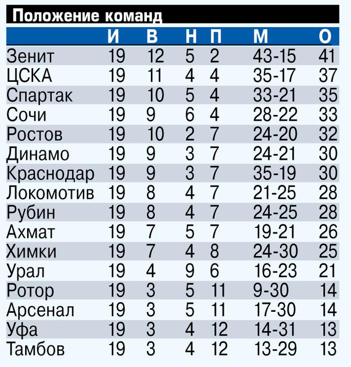 «Спартак» с Промесом, ЦСКА без Акинфеева