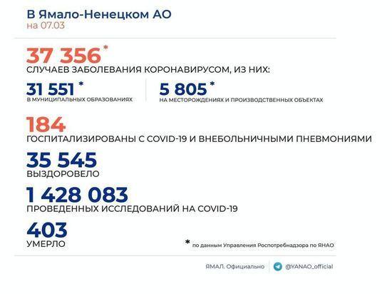 Еще 35 человек заболели коронавирусом на Ямале