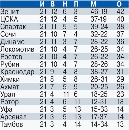 «Спартак» сломал «Краснодар» и претендует на чемпионство