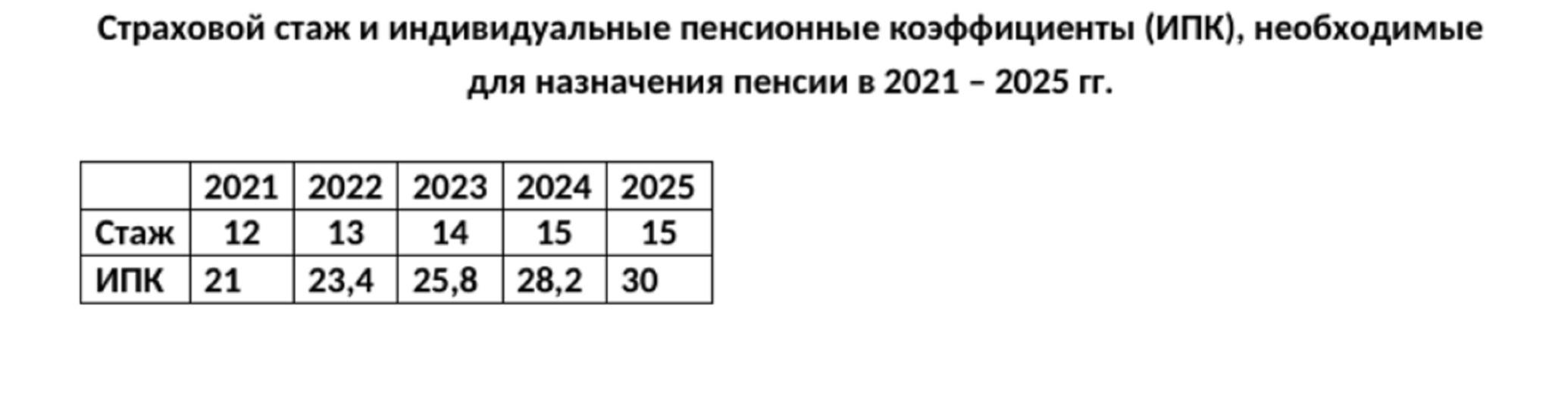 Выходить на пенсию досрочно смогут с 2021 псковички с четырьмя детьми, фото-2
