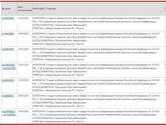 На выборах главы Якутска идут судебные баталии