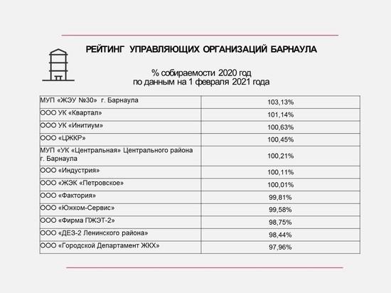 Составлен рейтинг и антирейтинг управляющих организаций Барнаула