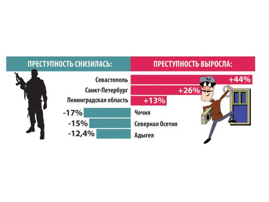 Преступность в Севастополе растет быстрее всего
