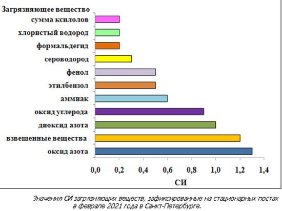 Эксперты решили, что самый грязный воздух – на Васильевском острове