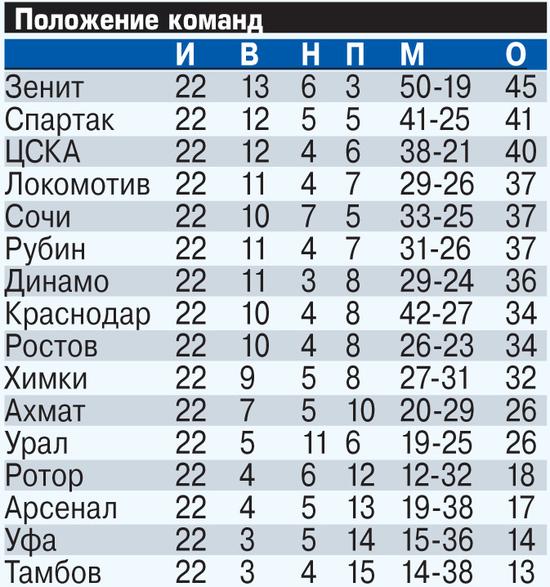 «Дзюба и Соболев могут играть вместе»
