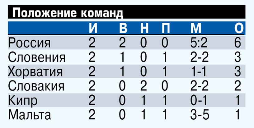 Дзюба обеспечил вторую подряд победу сборной России в квалификации ЧМ
