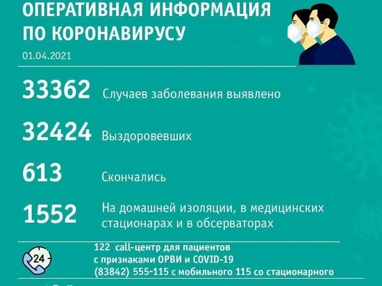 Кемерово лидирует по суточному числу новых случаев COVID-19 в Кузбассе