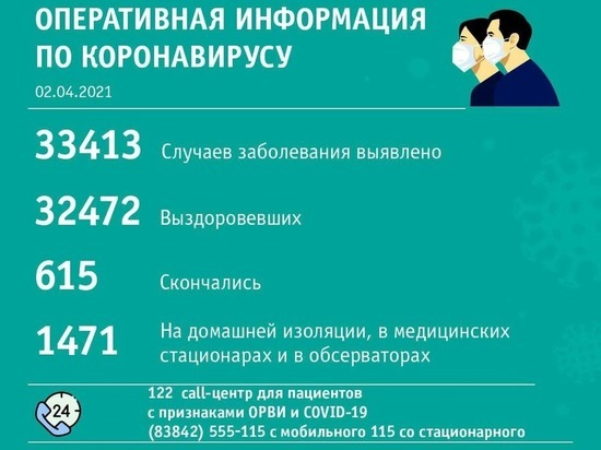 В Кемерове и Новокузнецке выявили равное число заболевших коронавирусом за сутки