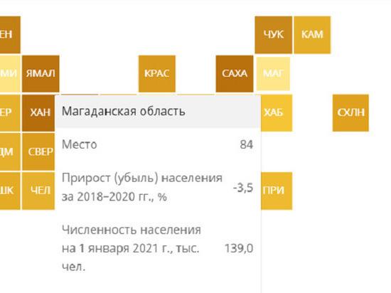 Колыма оказалась в хвосте демографического рейтинга России