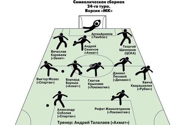 Игорь Колыванов: «Предложение возглавить «Уфу» не получал»