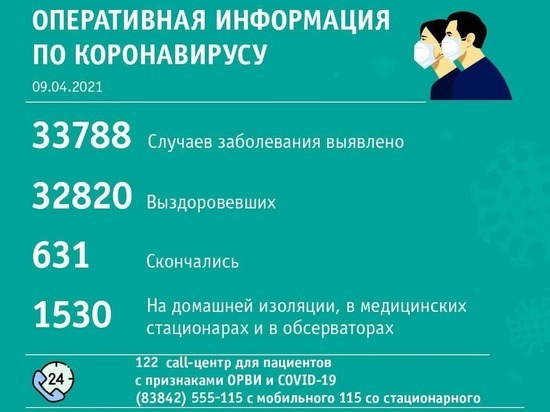 В Кемерове зафиксирован рост заболеваемости коронавирусом