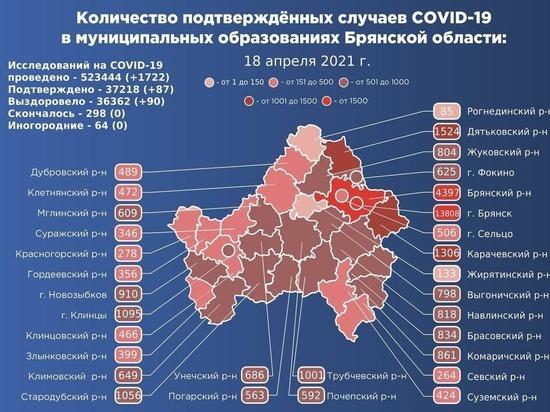 На Брянщине подтвердился коронавирус еще у 87 человек
