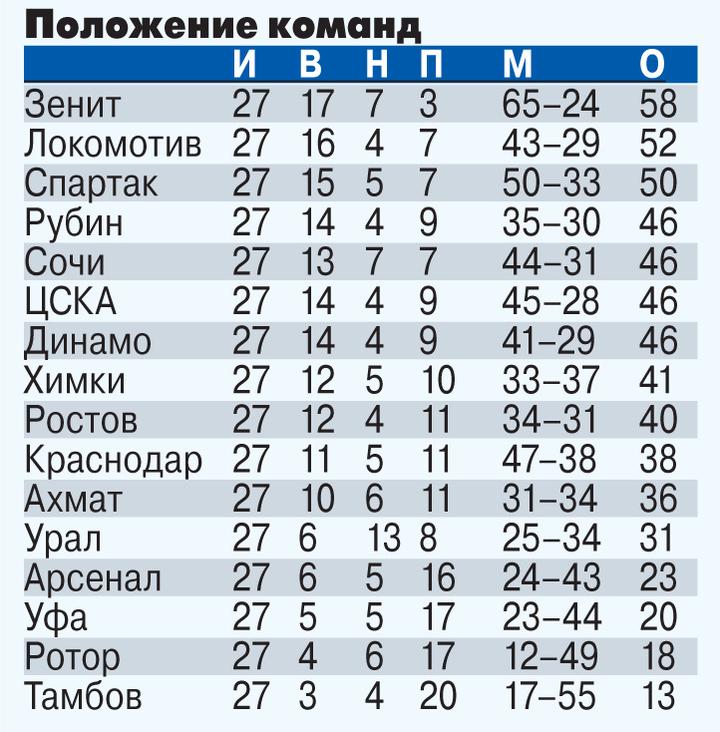 «Зенит» может оформить чемпионство уже в ближайшие выходные
